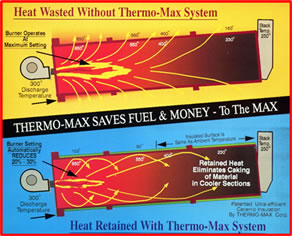 thermo max reduce asphalt plant fuel costs improve operation. Black Bedroom Furniture Sets. Home Design Ideas